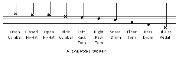 Drum u00bb Drum Tabs Notation - Music Sheets, Tablature, Chords and Lyrics